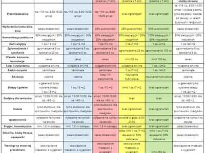Nowe zasady bezpieczeństwa - etapy i terminy