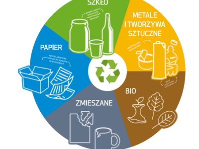 Jak prawidłowo segregować odpady?